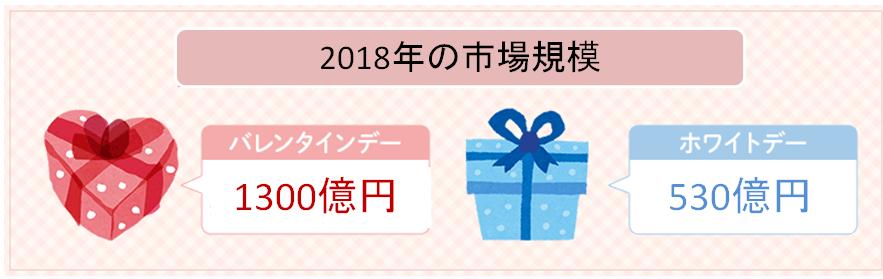 2018バレンタイン