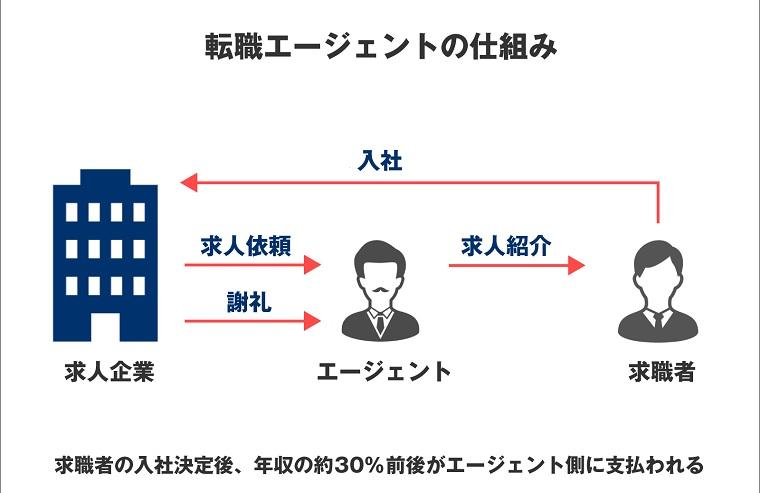 転職エージェントの収益構造