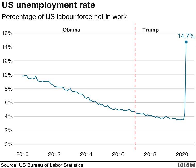 アメリカの失業率14.7%