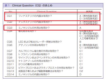AGAの日本皮膚科学会のガイドライン