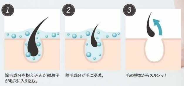 チオグリコール酸カルシウム、除毛クリーム